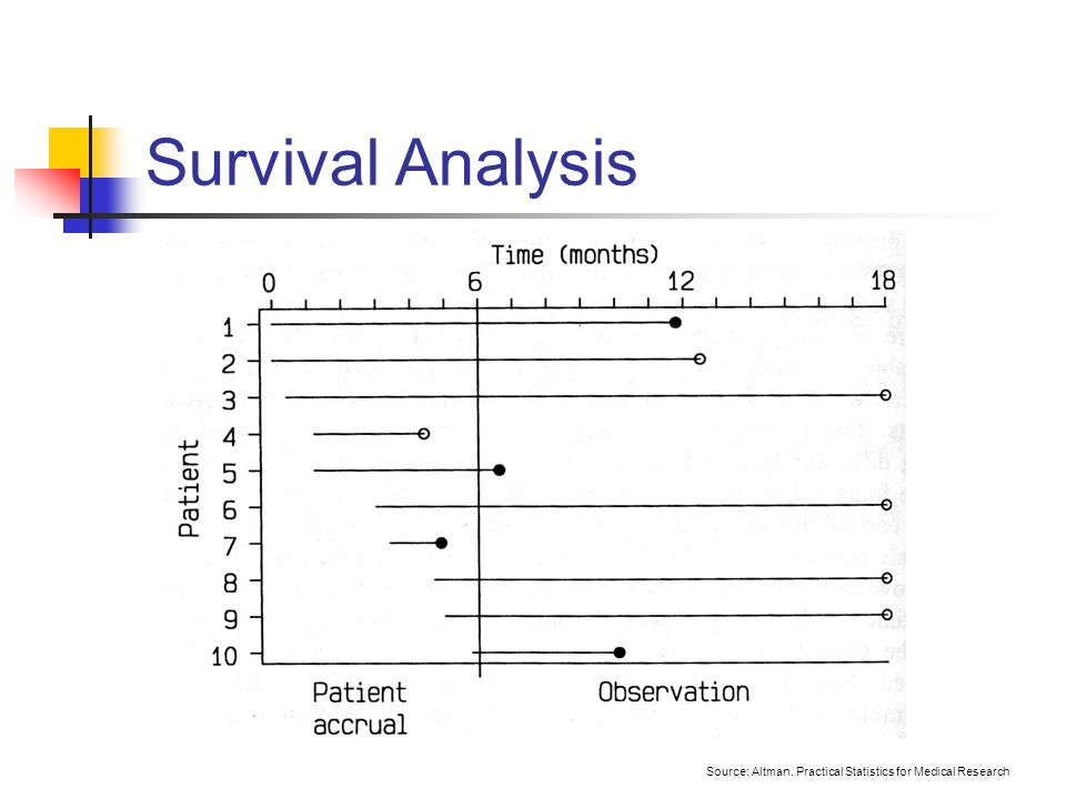 Survival Models - data.princeton.edu