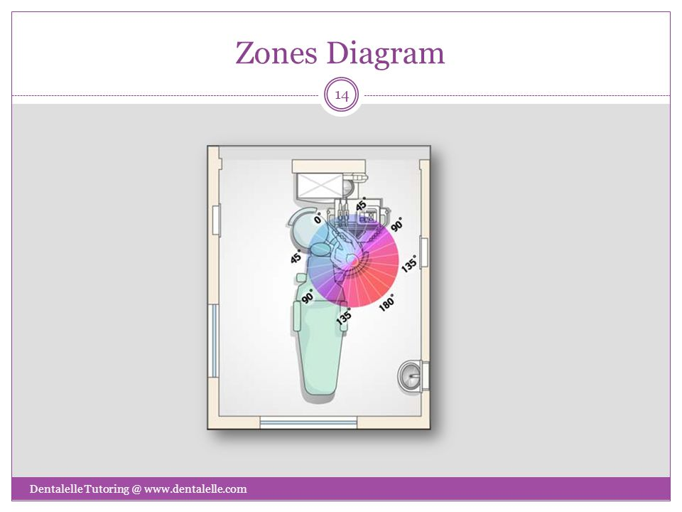 Zones Diagram Dentalelle