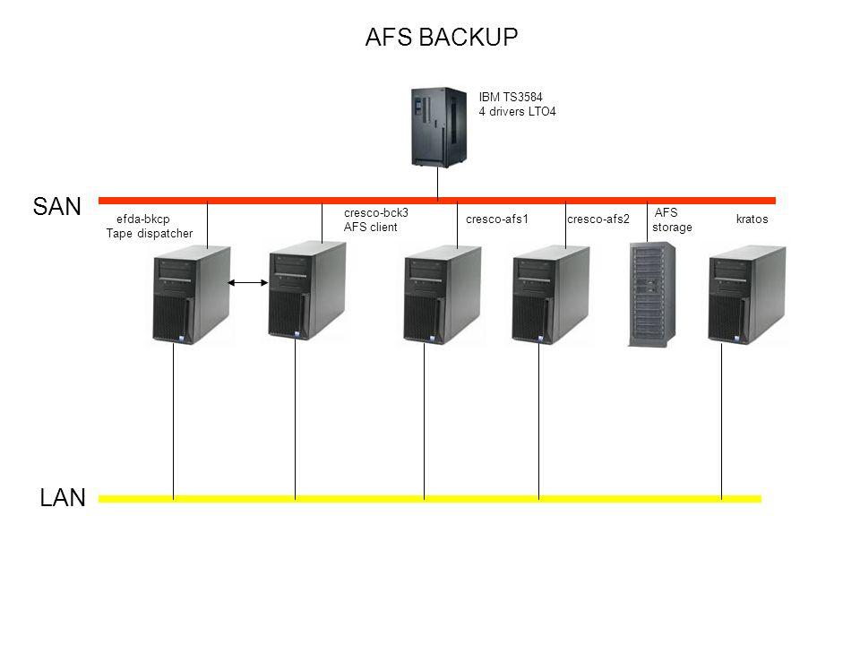 AFS BACKUP SAN LAN IBM TS3584 4 drivers LTO4 cresco-bck3 AFS client