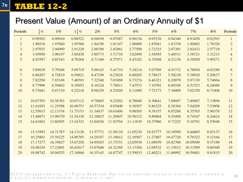 Annuities 2014 cengage learning all rights reserved may for Table 6 5 present value