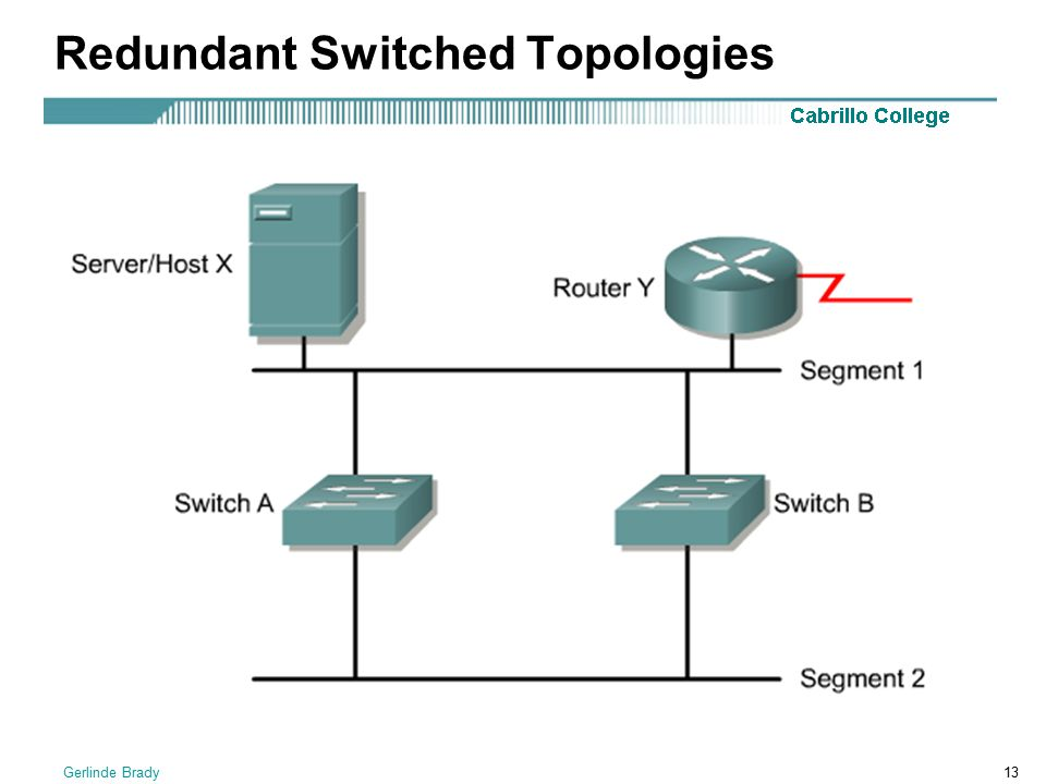 Redundant Switched Topologies