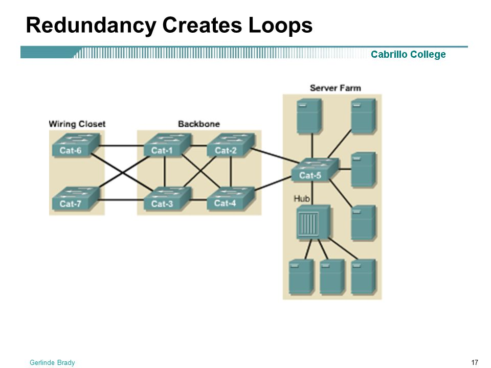 Redundancy Creates Loops