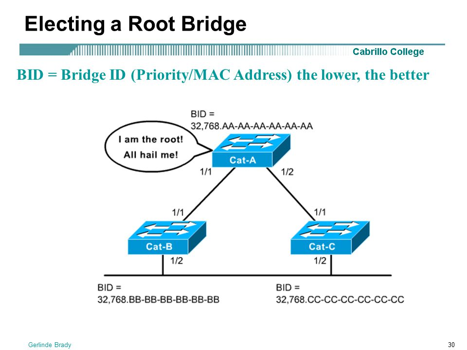 Electing a Root Bridge BID = Bridge ID (Priority/MAC Address) the lower, the better Gerlinde Brady