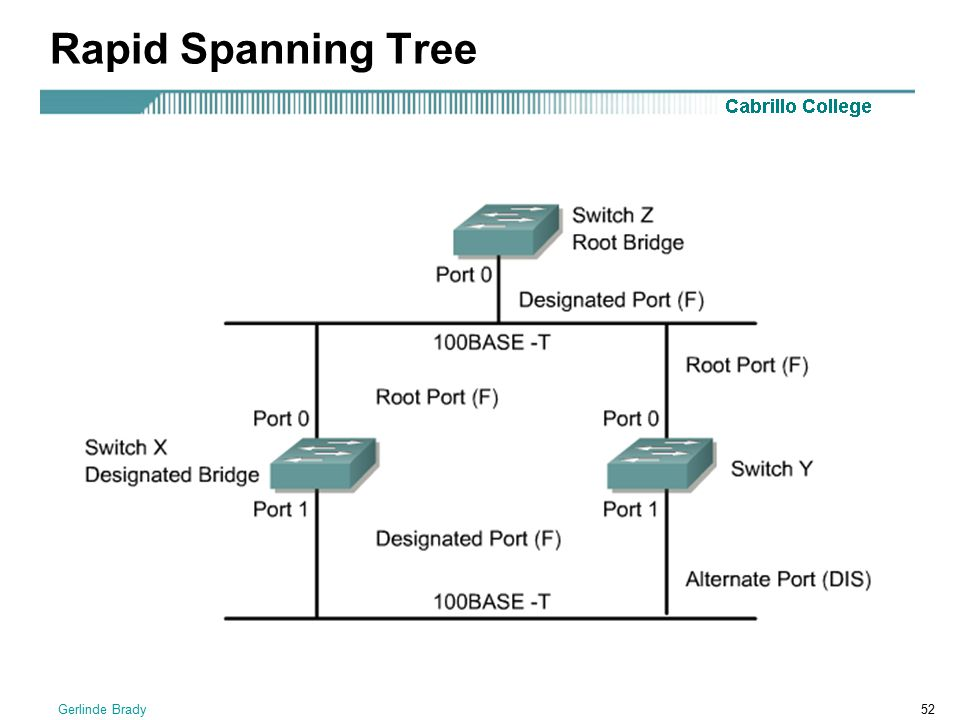 Rapid Spanning Tree Gerlinde Brady
