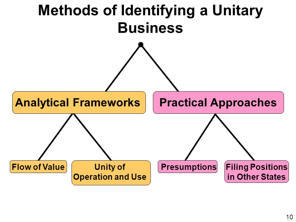 Methods of Identifying a Unitary Business