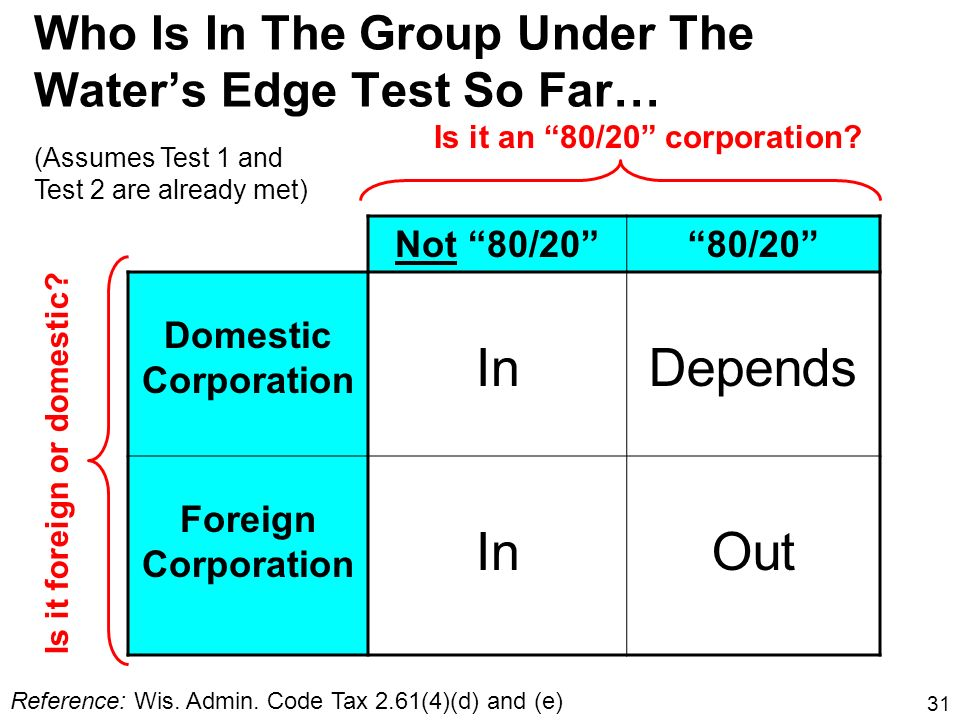 Who Is In The Group Under The Water's Edge Test So Far…