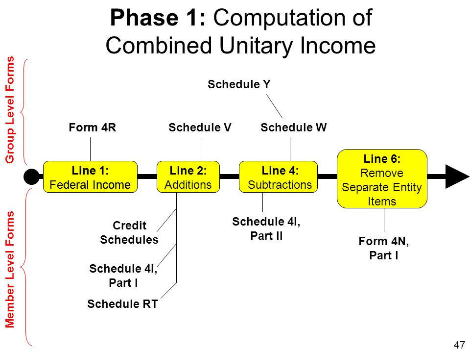 Combined Unitary Income