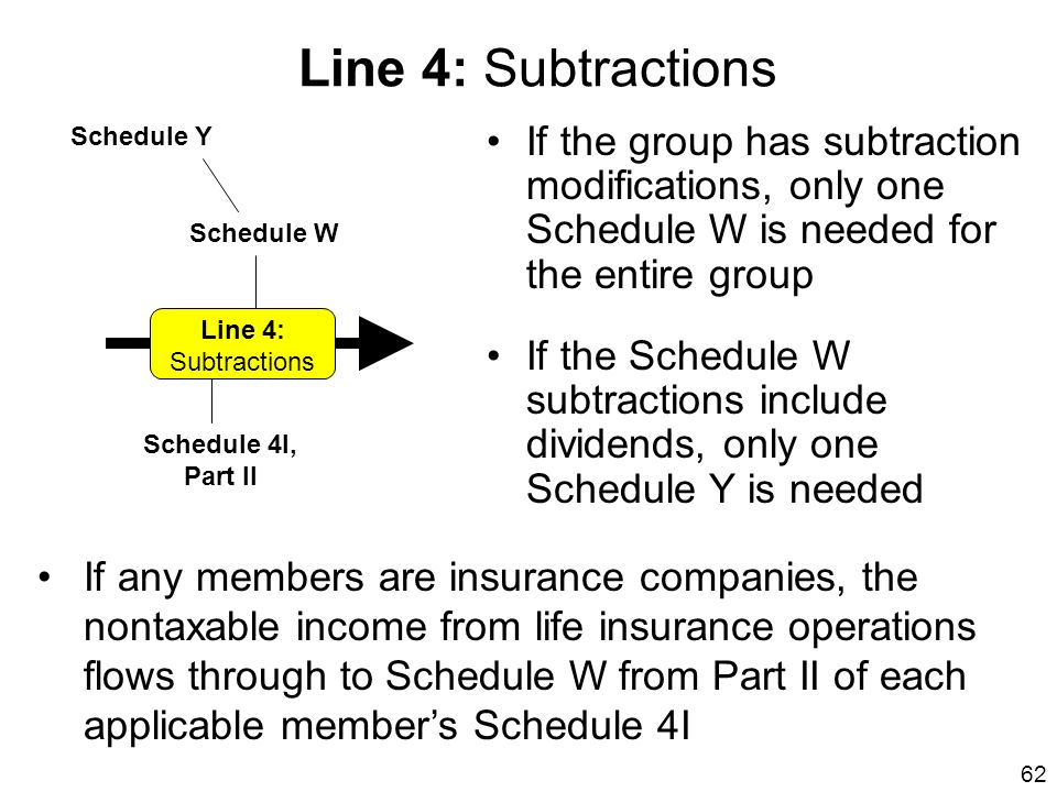 Line 4: Subtractions Schedule W. Schedule Y. If the group has subtraction modifications, only one Schedule W is needed for the entire group.