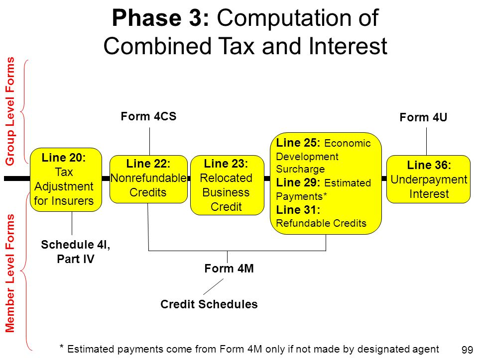 Combined Tax and Interest