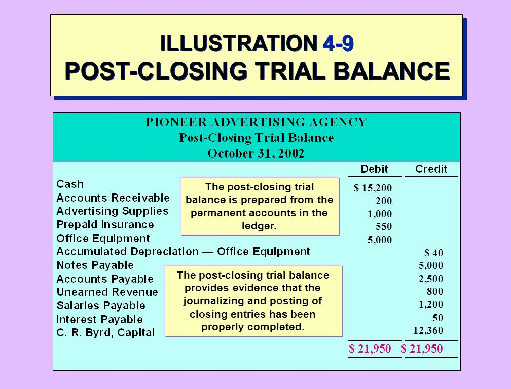 accounting principles accounts receivable and trial After posting all transactions from an accounting period, accountants prepare a trial balance to verify that the total of all accounts with debit balances equals the total of all accounts with credit balances the trial balance lists every open general ledger account by account number and provides.