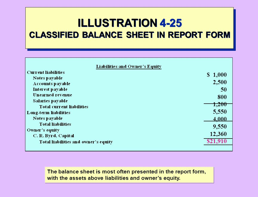Report Form Balance Sheet. The Balance Sheet Defining The Balance