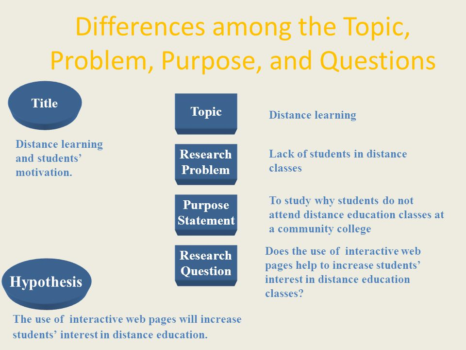research question vs thesis statement