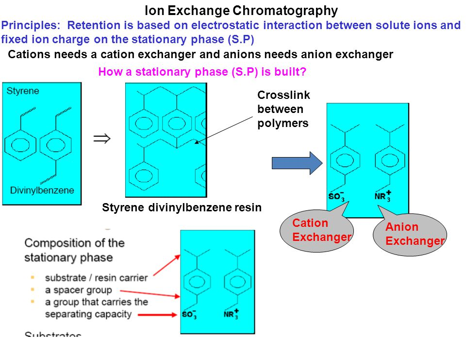 Ion Exchange Chromatography Ppt Video Online Download