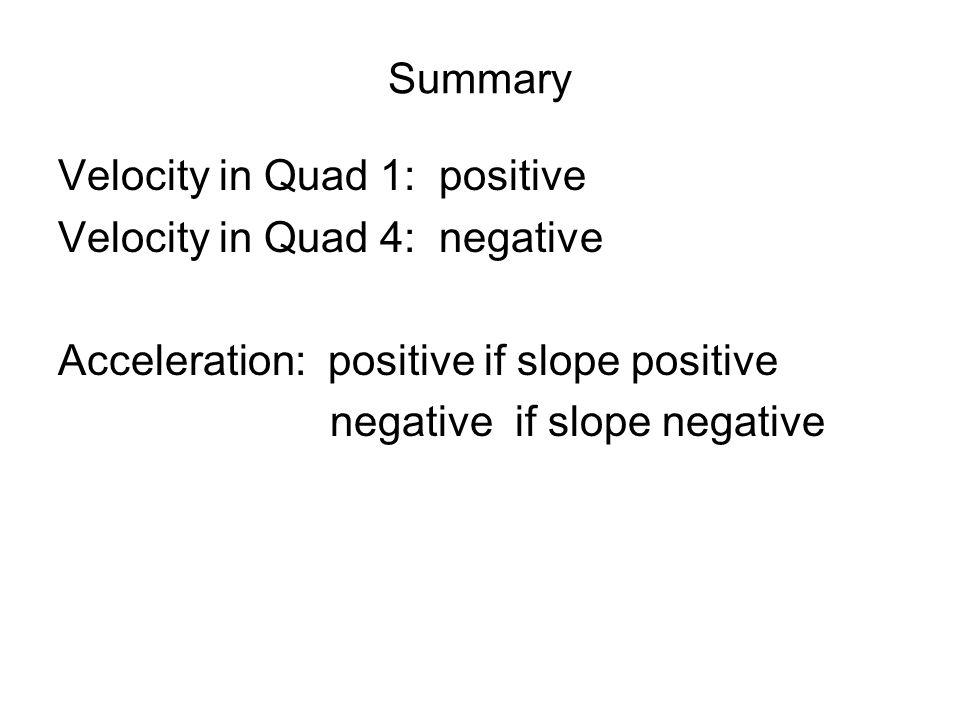 acceleration summary