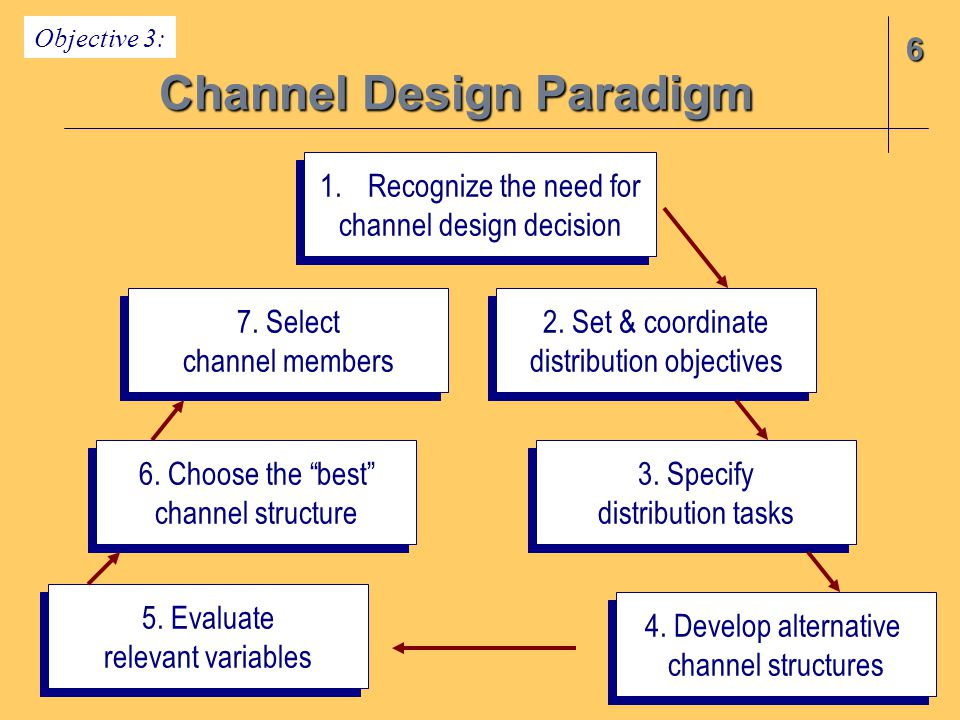 channel design decision paradigm
