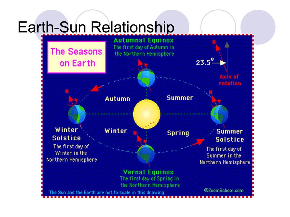 what is the earth sun relationship