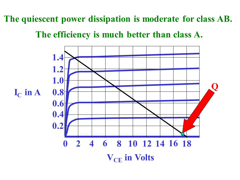 The quiescent power dissipation is moderate for class AB.