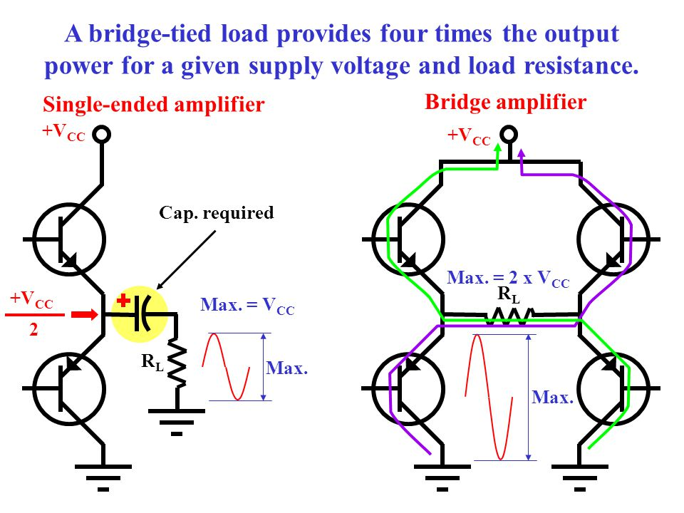 A bridge-tied load provides four times the output