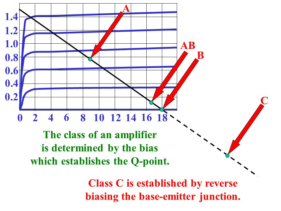 The class of an amplifier is determined by the bias