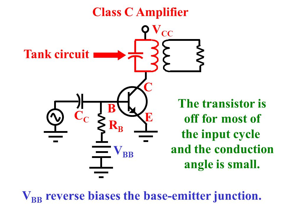 Class C Amplifier VCC. Tank circuit. C. The transistor is. off for most of. the input cycle. and the conduction.