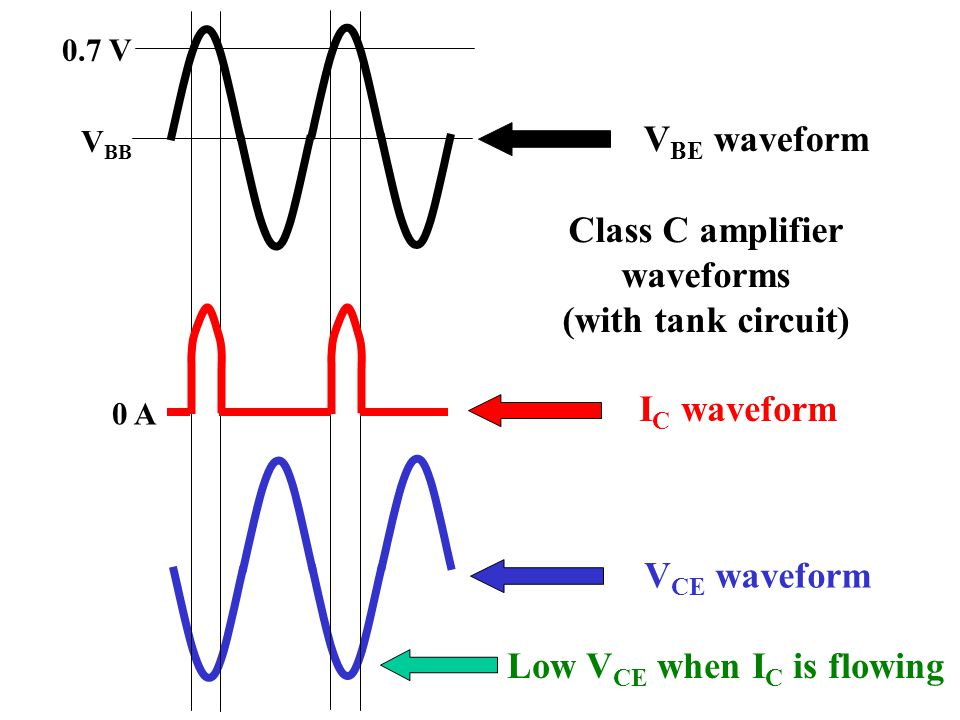Class C amplifier waveforms (with tank circuit)