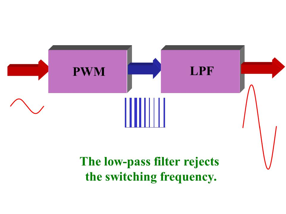 The low-pass filter rejects the switching frequency.