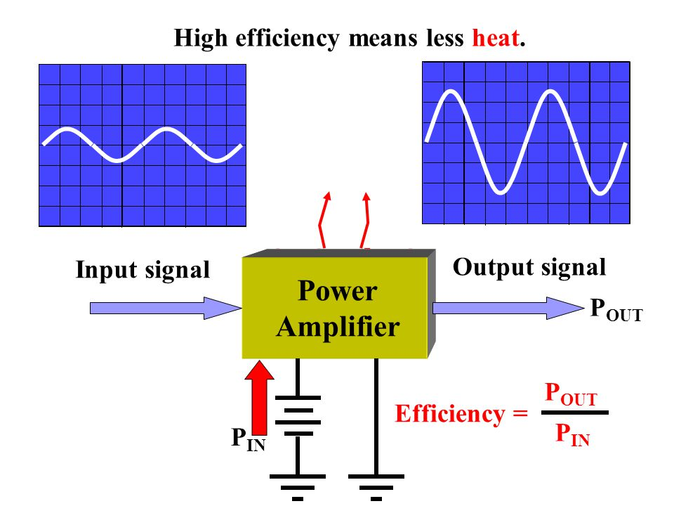 Power Amplifier High efficiency means less heat. HEAT = PIN - POUT