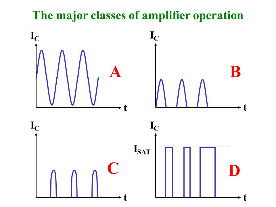 A B C D The major classes of amplifier operation IC IC t t IC IC ISAT