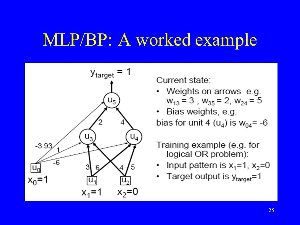 MLP/BP: A worked example