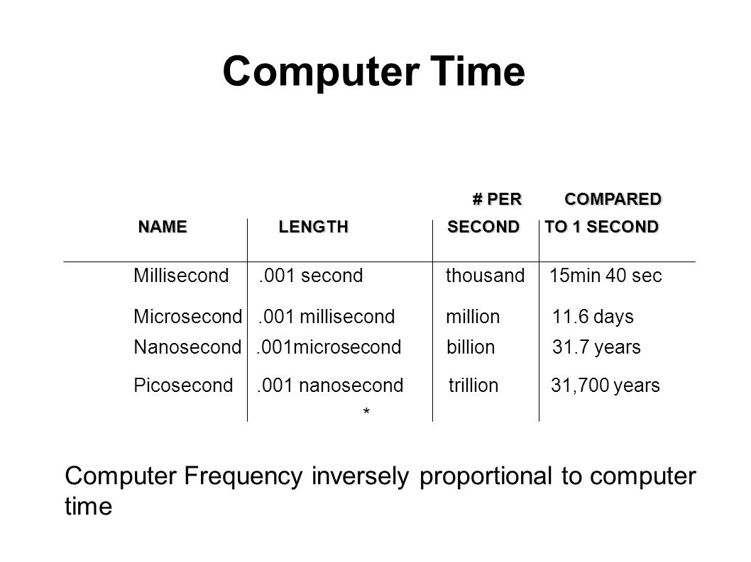 Computer Time # PER COMPARED. NAME LENGTH SECOND TO 1 SECOND.