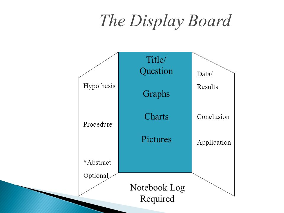 The Display Board Title/ Question Graphs Charts Pictures