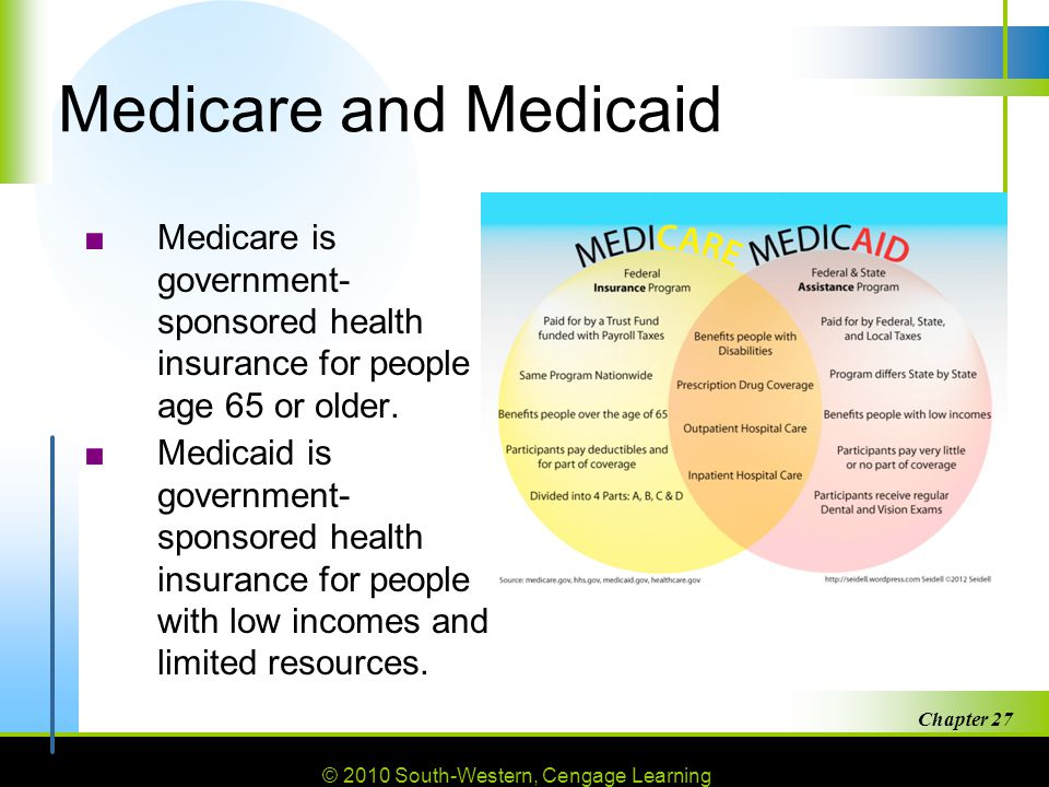 Medicare and Medicaid Medicare is government-sponsored health insurance for people age 65 or older.