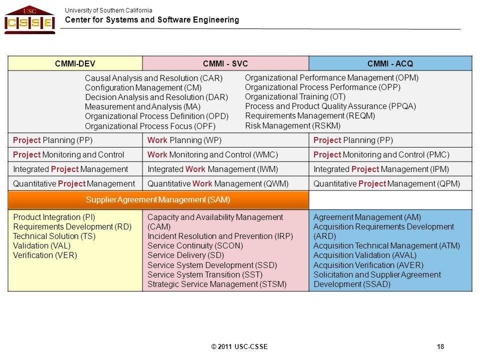 cmmi model in software engineering pdf