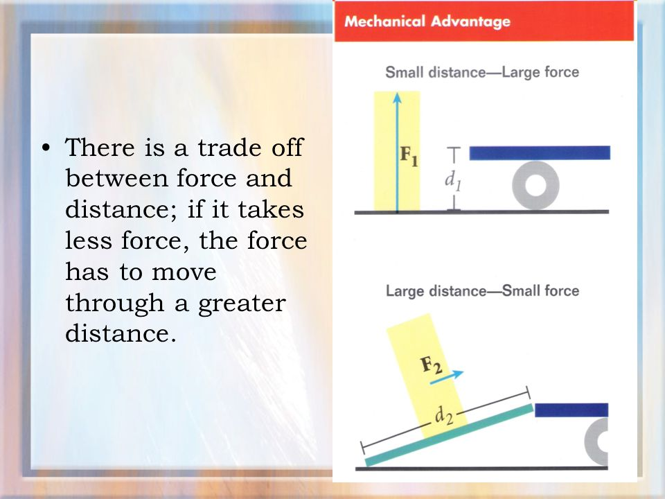 There is a trade off between force and distance; if it takes less force, the force has to move through a greater distance.