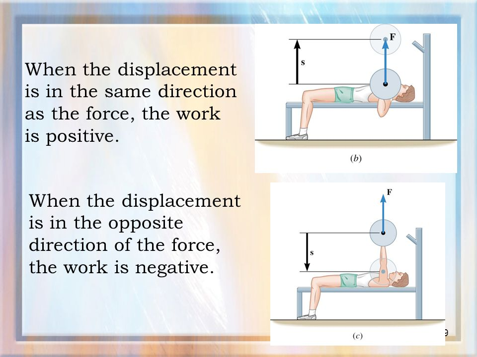 When the displacement is in the same direction as the force, the work is positive.
