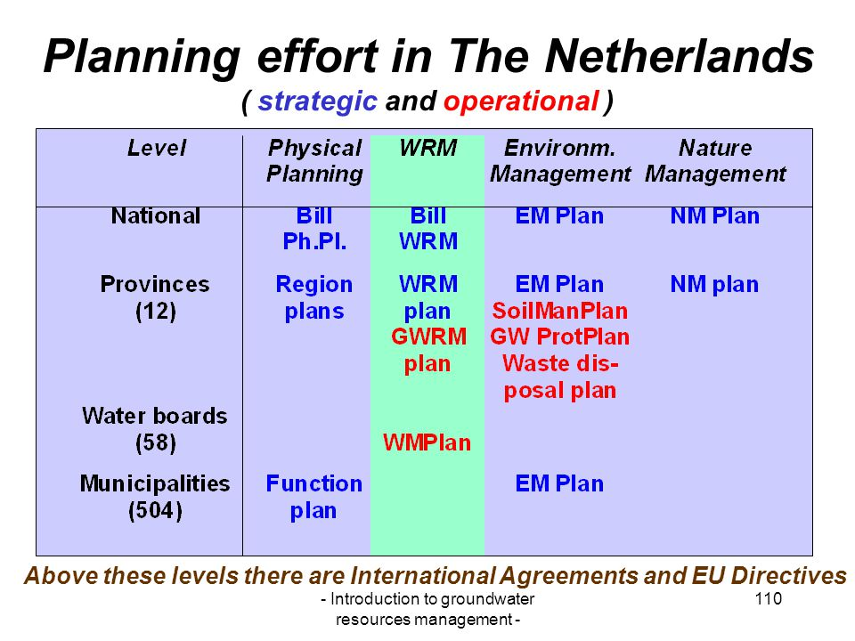 Planning effort in The Netherlands ( strategic and operational )