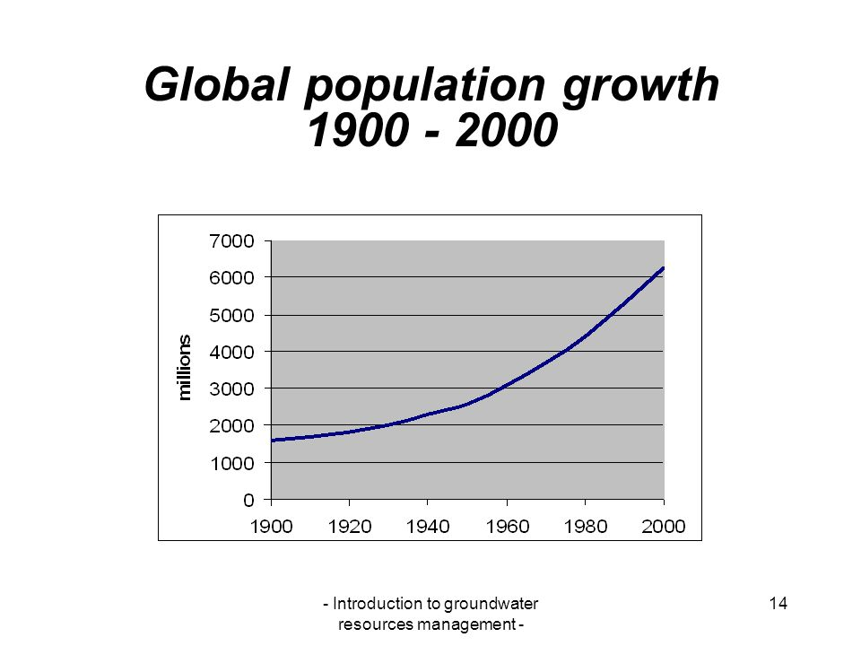 Global population growth 1900 - 2000