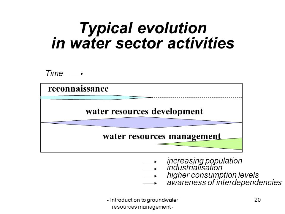 Typical evolution in water sector activities