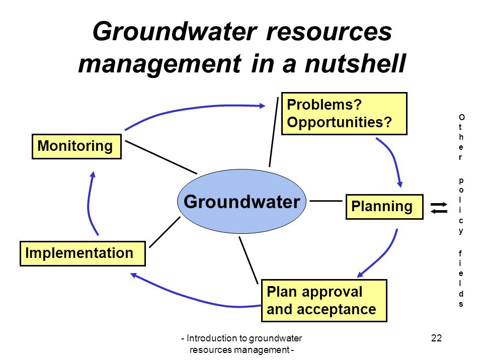 Groundwater resources management in a nutshell
