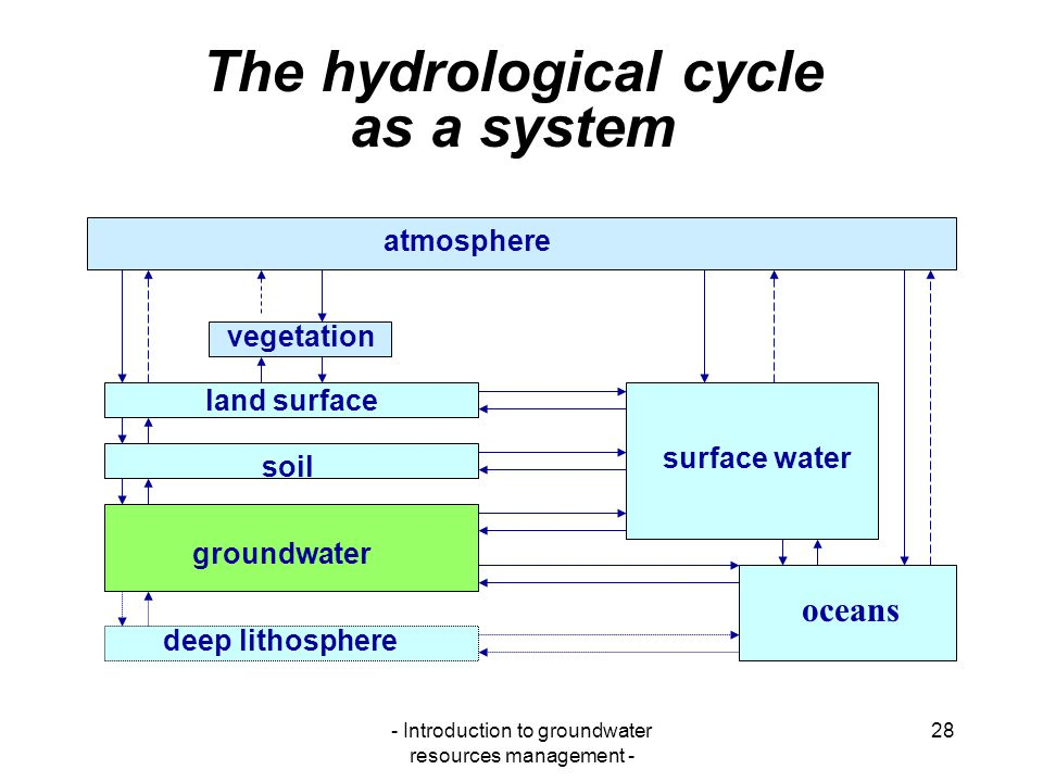 The hydrological cycle as a system