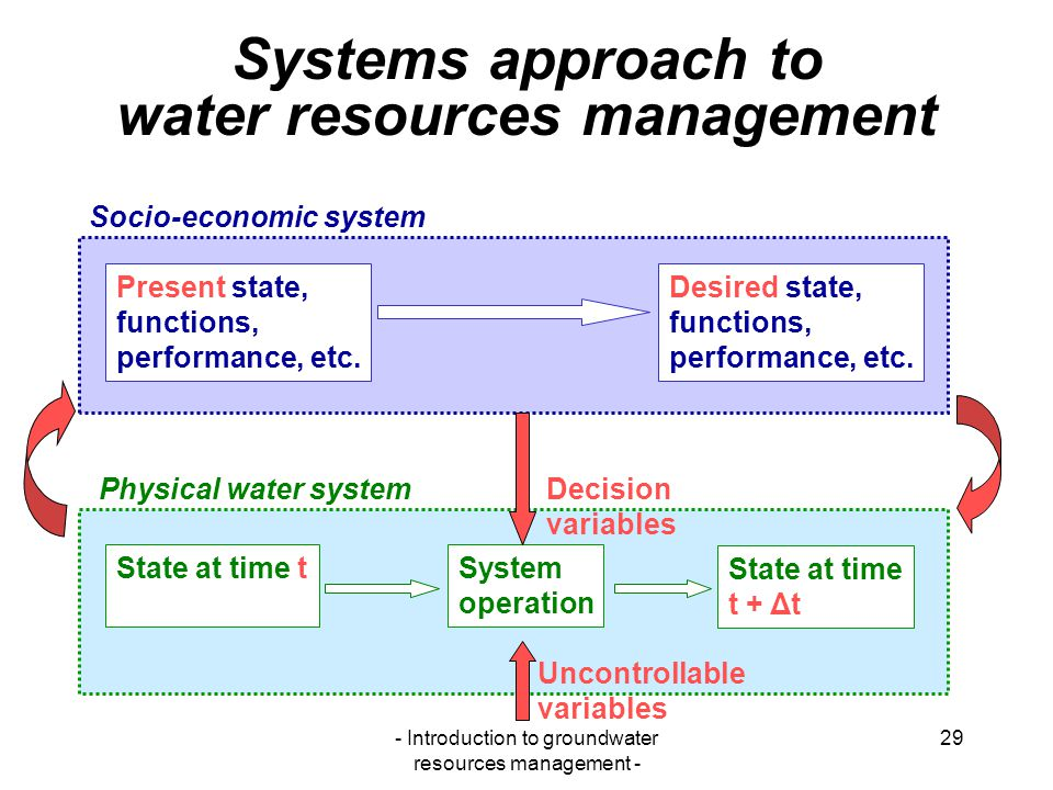 Systems approach to water resources management