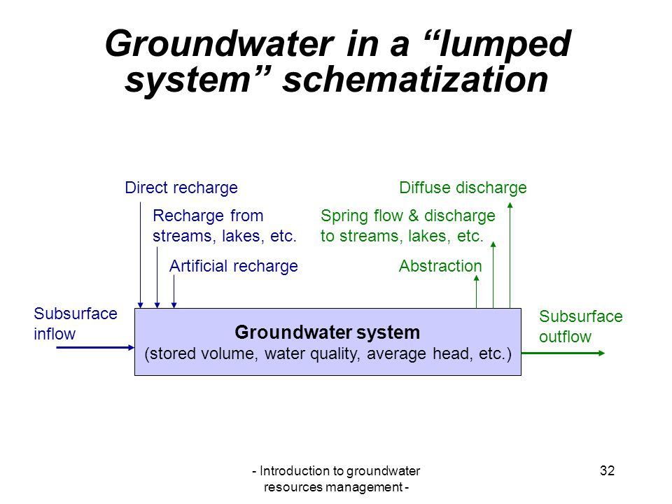 Groundwater in a lumped system schematization