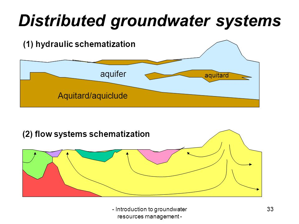 Distributed groundwater systems