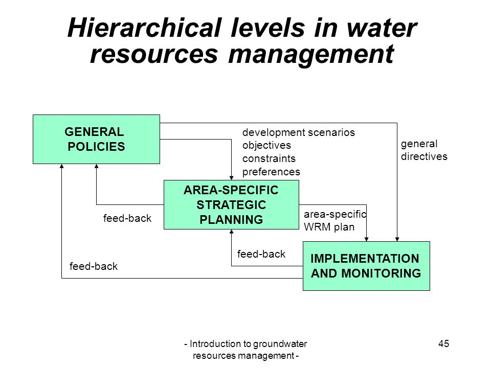 Hierarchical levels in water resources management