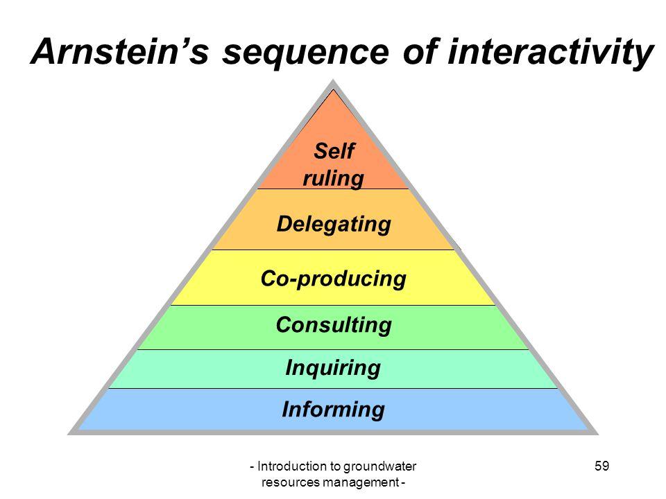 Arnstein's sequence of interactivity