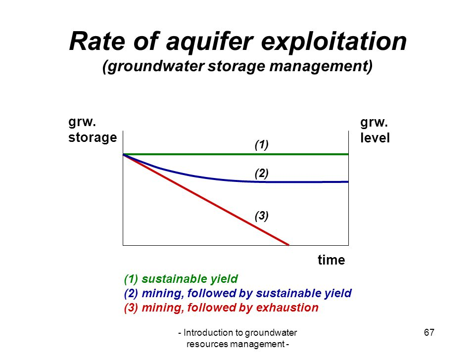 Rate of aquifer exploitation (groundwater storage management)