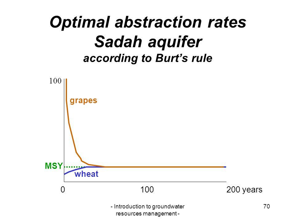 Optimal abstraction rates Sadah aquifer according to Burt's rule