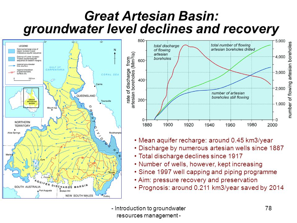 Great Artesian Basin: groundwater level declines and recovery