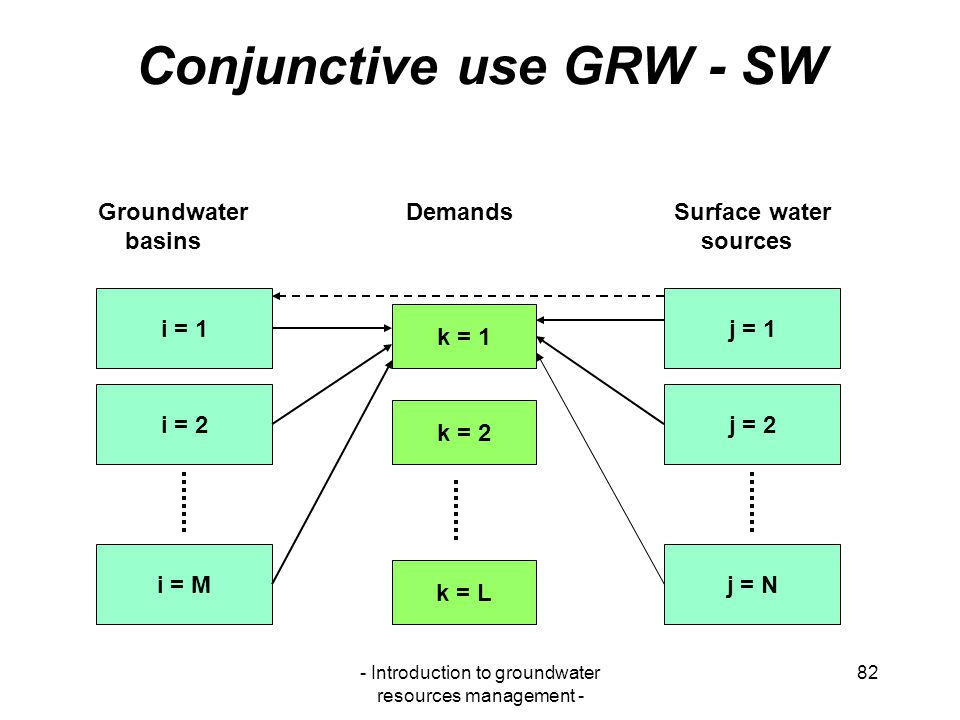 Conjunctive use GRW - SW