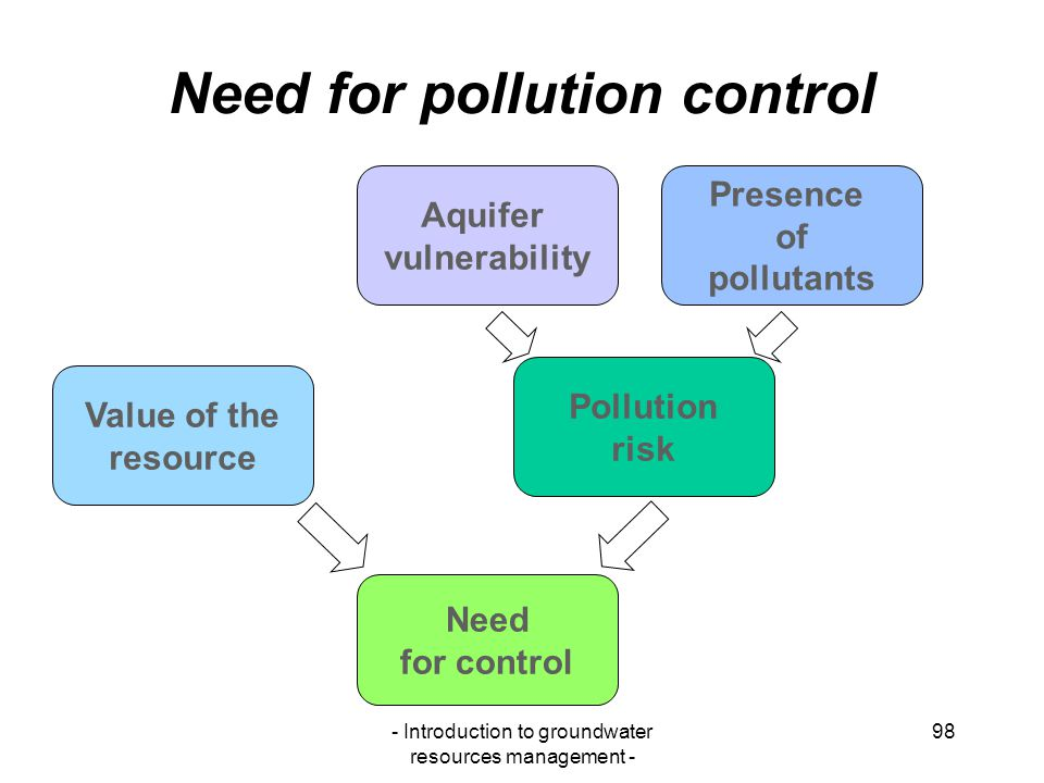 Need for pollution control